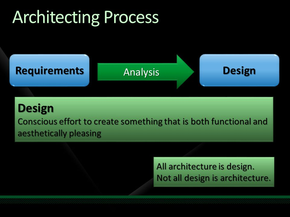Architecting Process RequirementsRequirementsDesignDesign AnalysisAnalysis Design Conscious effort to create something that is both functional and aes