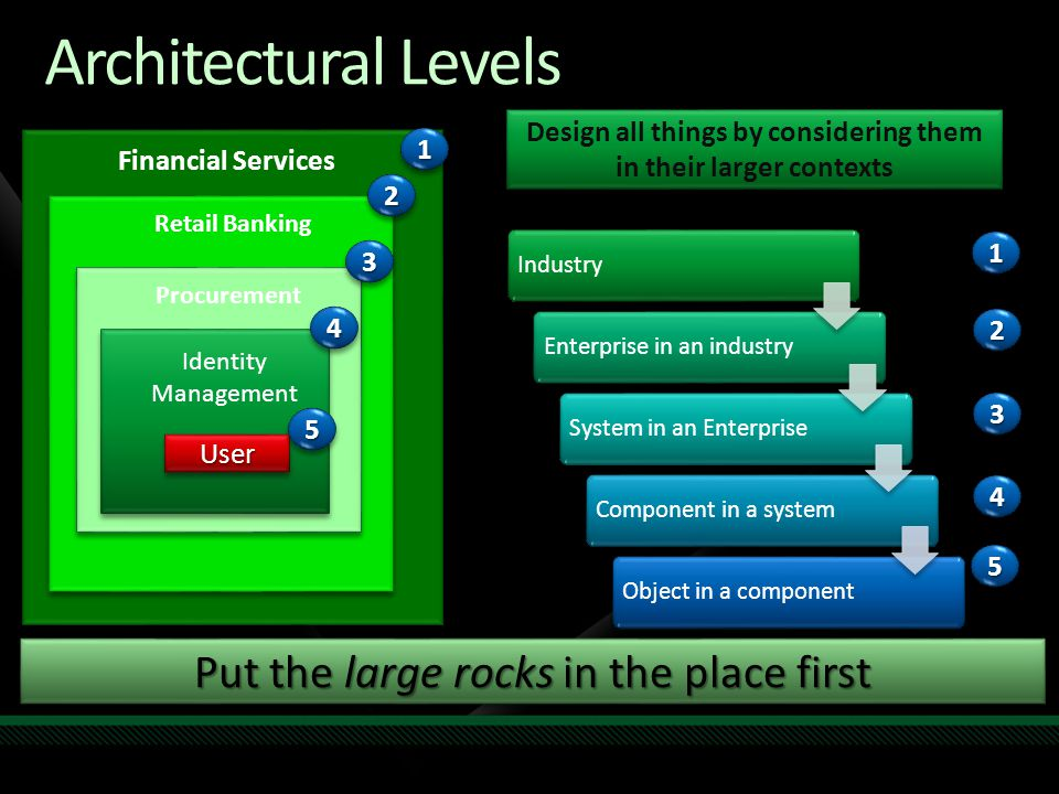 Architectural Levels Put the large rocks in the place first Financial Services Retail Banking Procurement Identity Management UserUser 11 22 33 44 55