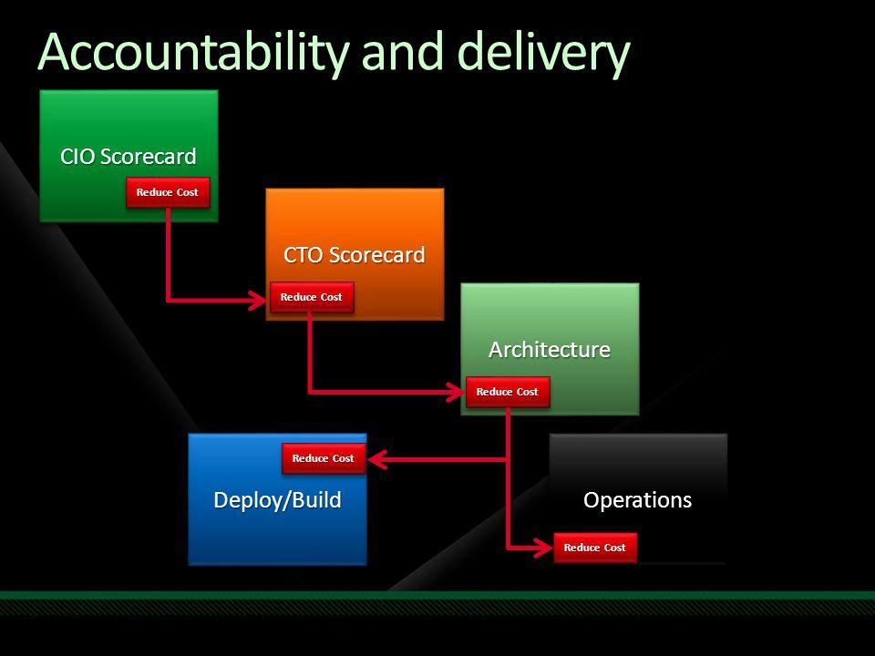 Accountability and delivery CIO Scorecard CTO Scorecard ArchitectureArchitecture Deploy/BuildDeploy/BuildOperationsOperations Reduce Cost