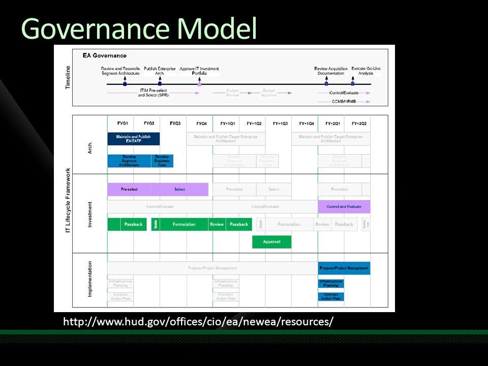 Governance Model http://www.hud.gov/offices/cio/ea/newea/resources/