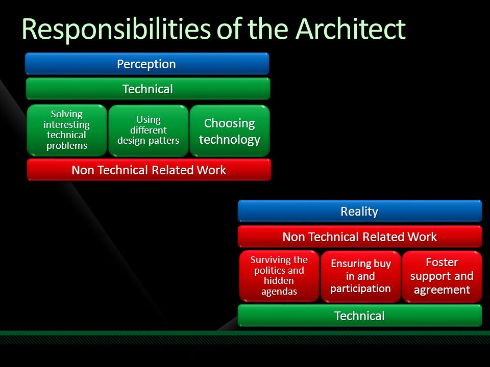 Responsibilities of the Architect TechnicalTechnical Solving interesting technical problems Using different design patters Choosing technology Non Tec