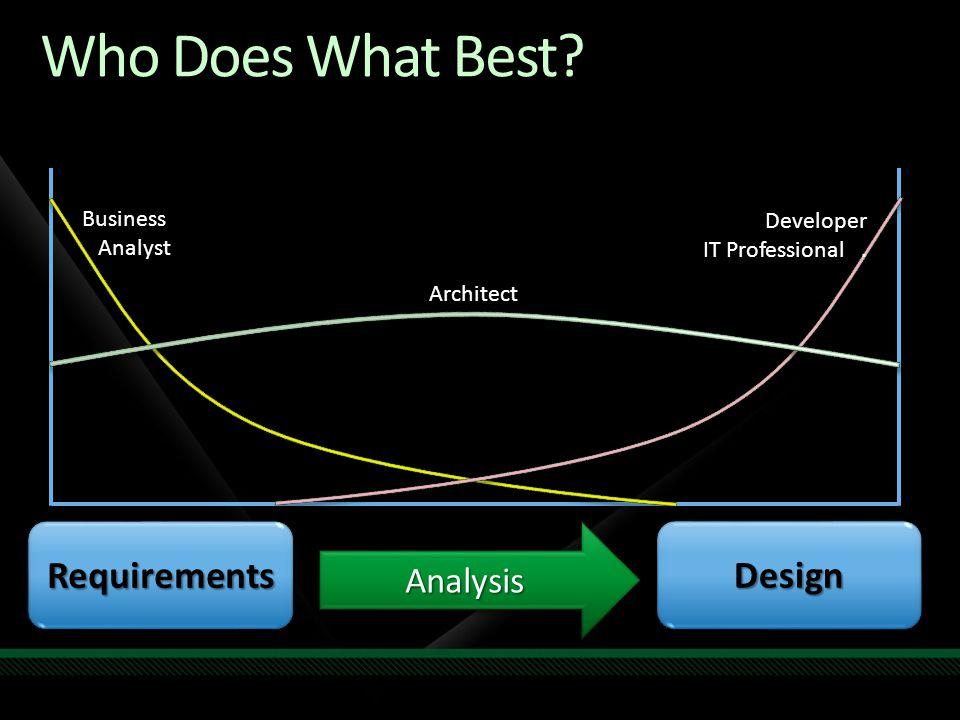 Who Does What Best? RequirementsRequirementsDesignDesignAnalysisAnalysis Business Analyst Developer IT Professional. Architect