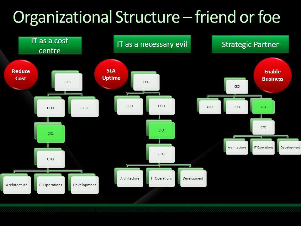 Organizational Structure – friend or foe CEOCFOCIOCTOArchitectureIT OperationsDevelopmentCOO IT as a cost centre CEOCFOCOOCIOCTOArchitectureIT Operati