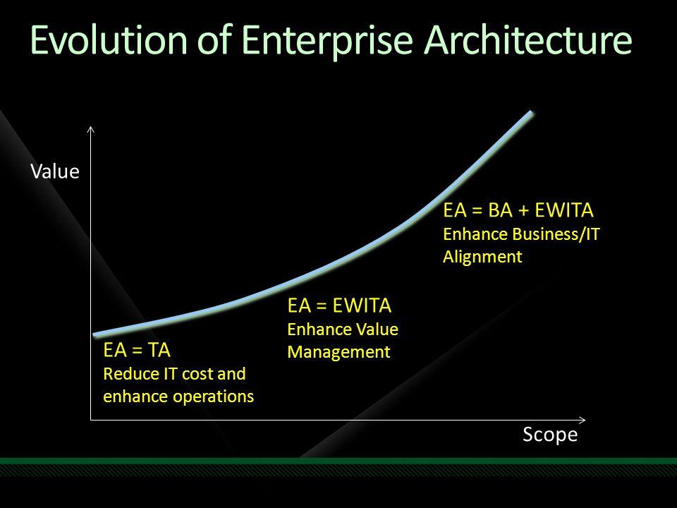 Value Scope EA = TA Reduce IT cost and enhance operations EA = EWITA Enhance Value Management EA = BA + EWITA Enhance Business/IT Alignment Evolution