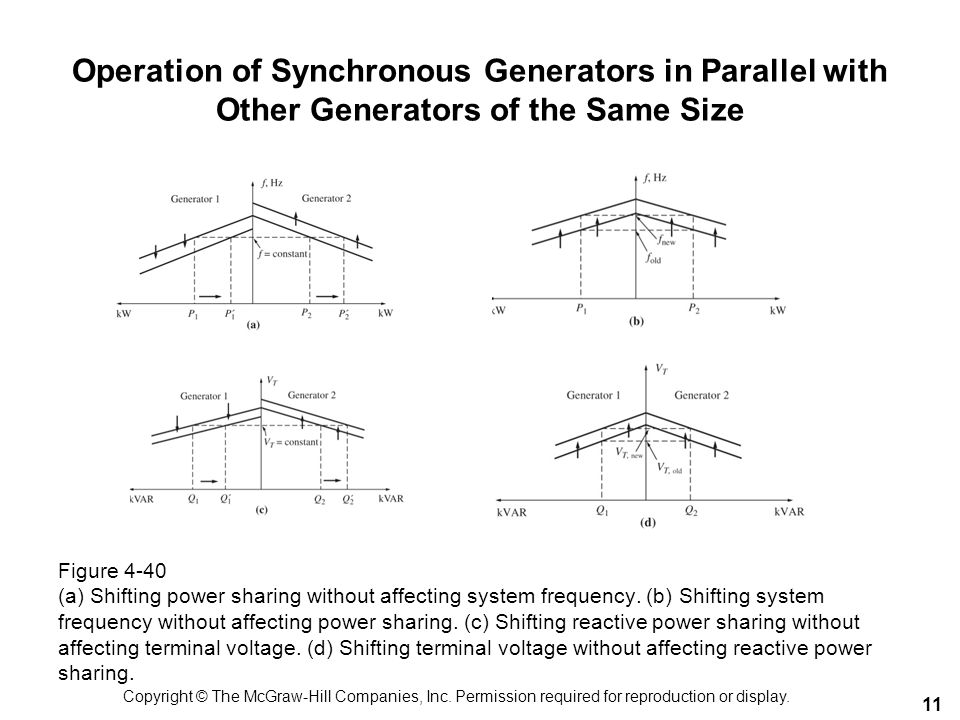 11 Operation of Synchronous Generators in Parallel with Other Generators of the Same Size Figure 4-40 (a) Shifting power sharing without affecting sys