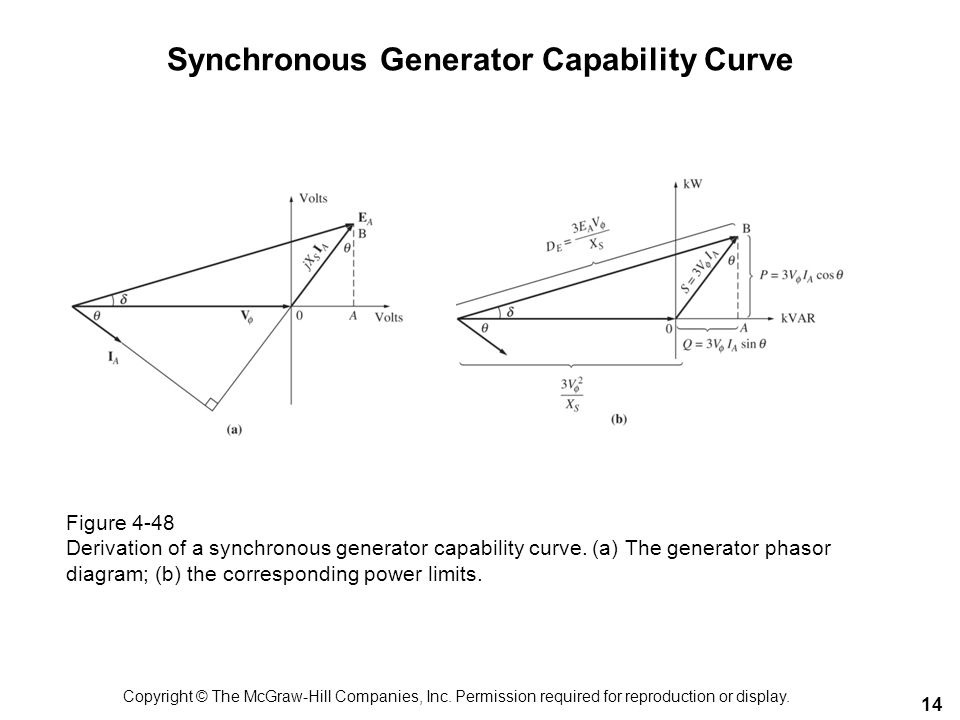 Synchronous Generator Capability Curve 14 Figure 4-48 Derivation of a synchronous generator capability curve. (a) The generator phasor diagram; (b) th