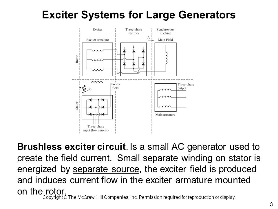 Exciter Systems for Large Generators 3 Brushless exciter circuit. Is a small AC generator used to create the field current. Small separate winding on