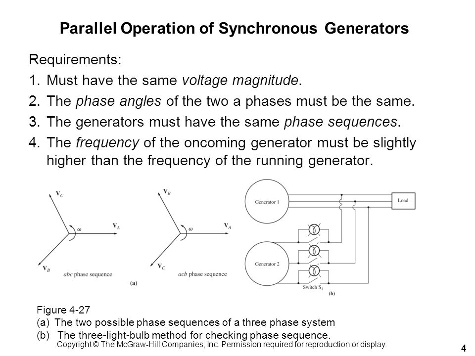 Parallel Operation of Synchronous Generators Requirements: 1.Must have the same voltage magnitude. 2.The phase angles of the two a phases must be the