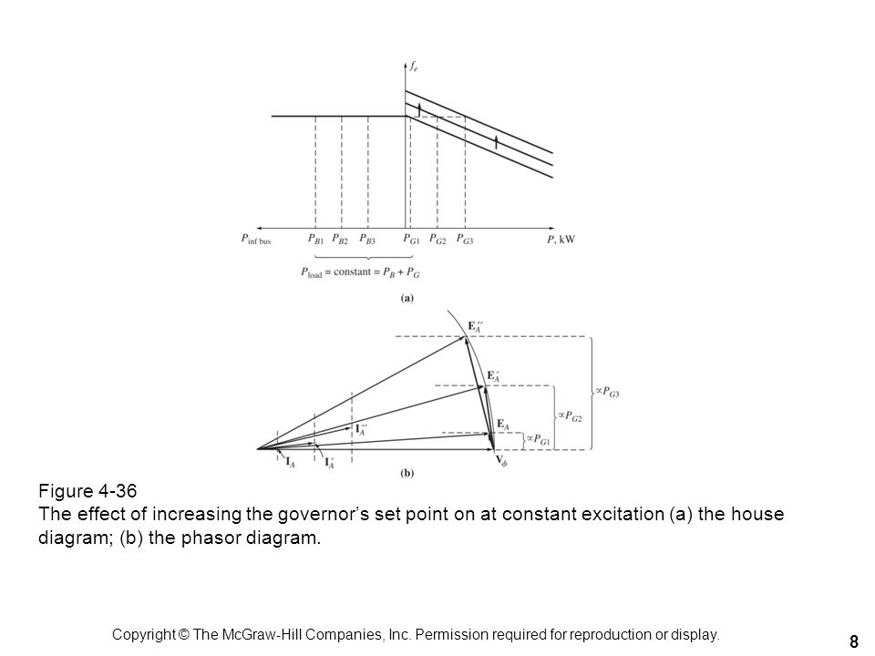 Figure 4-36 The effect of increasing the governors set point on at constant excitation (a) the house diagram; (b) the phasor diagram. 8 Copyright © Th