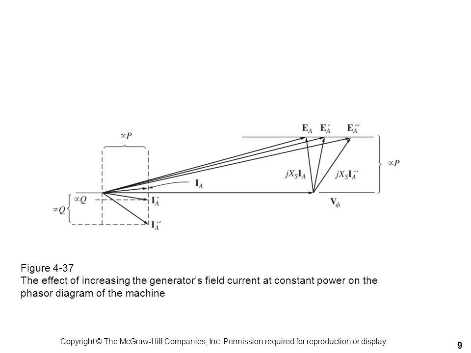 Figure 4-37 The effect of increasing the generators field current at constant power on the phasor diagram of the machine 9 Copyright © The McGraw-Hill