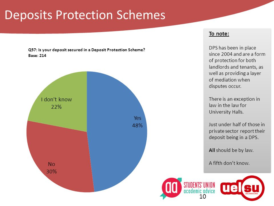 Deposits Protection Schemes 10 To note: DPS has been in place since 2004 and are a form of protection for both landlords and tenants, as well as providing a layer of mediation when disputes occur.