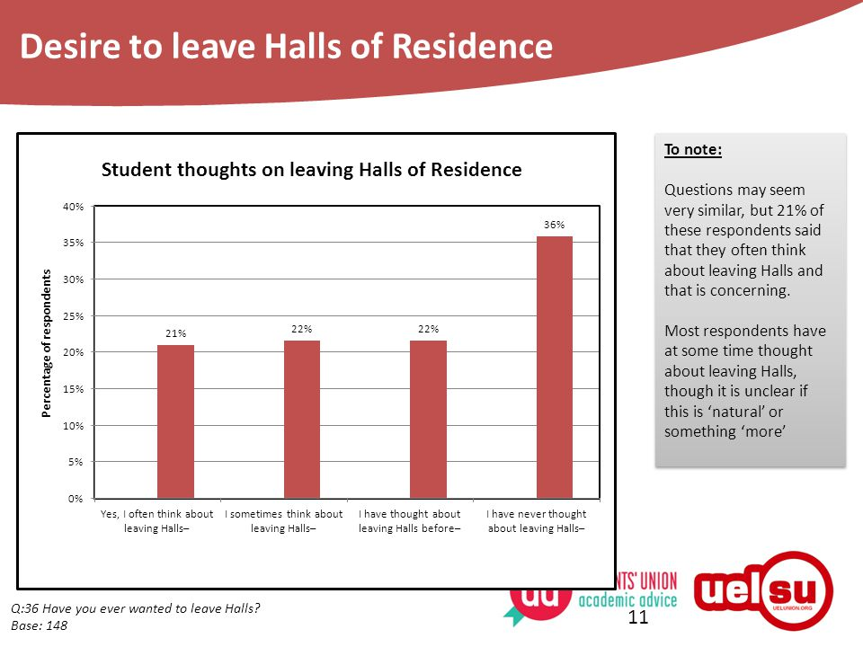 11 Q:36 Have you ever wanted to leave Halls.