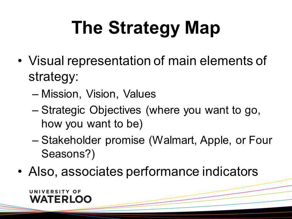 The Strategy Map Visual representation of main elements of strategy: –Mission, Vision, Values –Strategic Objectives (where you want to go, how you wan