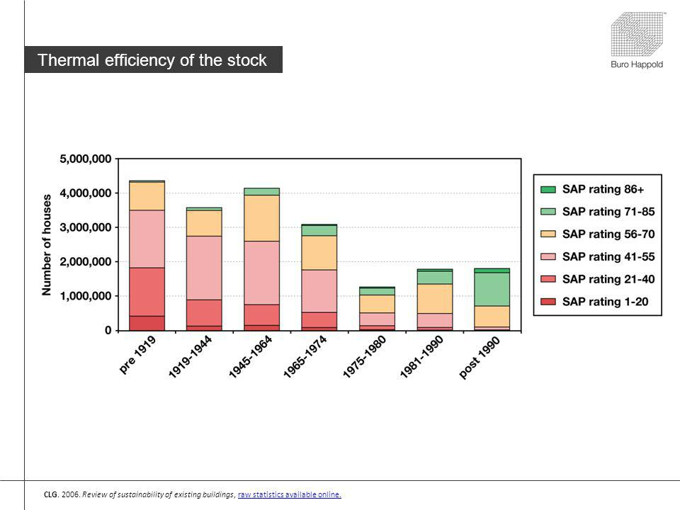 Thermal efficiency of the stock CLG. 2006.