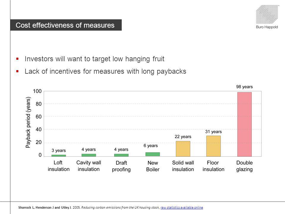 Cost effectiveness of measures Investors will want to target low hanging fruit Lack of incentives for measures with long paybacks Shorrock L, Henderson J and Utley J.