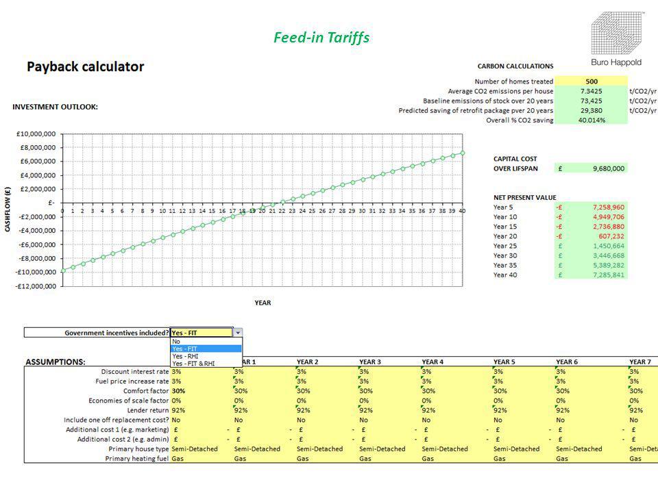 Feed-in Tariffs