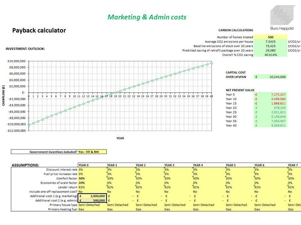 Marketing & Admin costs