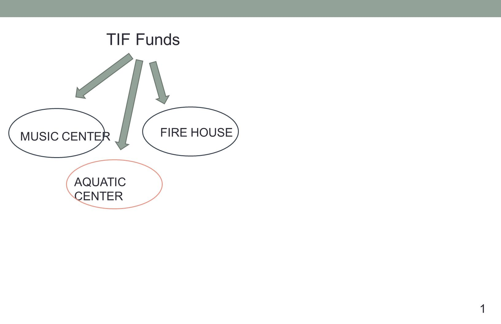TIF Funds 1 MUSIC CENTER AQUATIC CENTER FIRE HOUSE