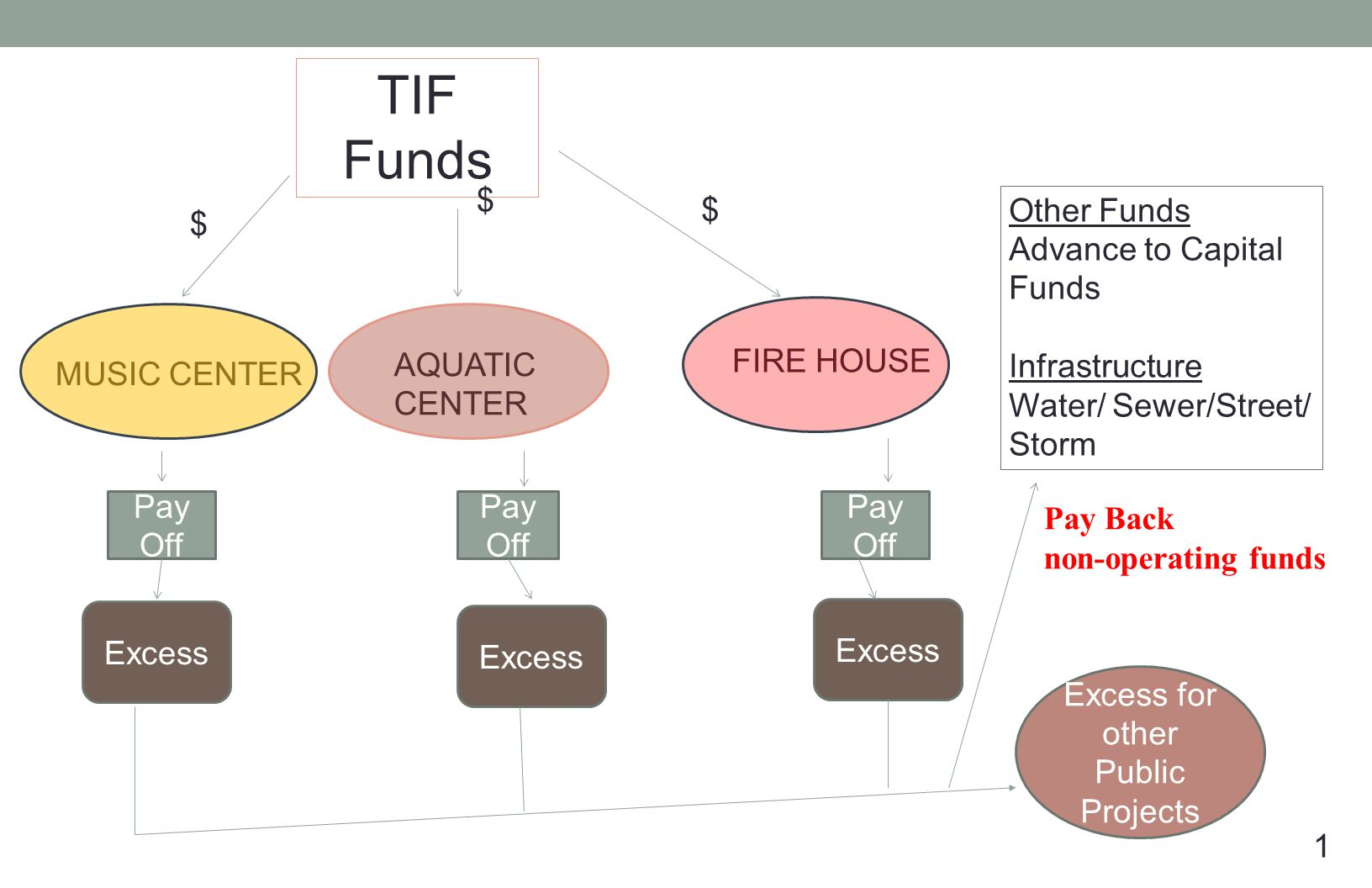 1 MUSIC CENTER AQUATIC CENTER FIRE HOUSE TIF Funds $ $ $ Pay Off Excess Excess for other Public Projects Pay Back non-operating funds Other Funds Advance to Capital Funds Infrastructure Water/ Sewer/Street/ Storm