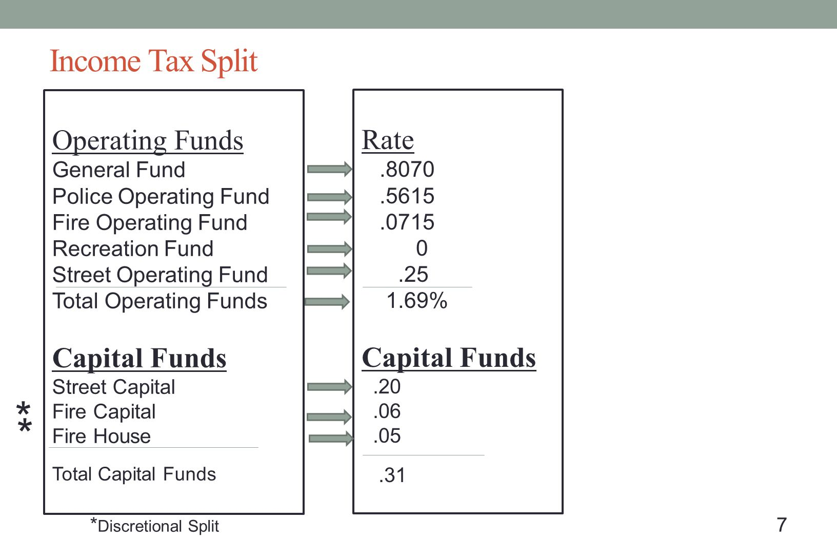 Income Tax Split Operating Funds General Fund Police Operating Fund Fire Operating Fund Recreation Fund Street Operating Fund Total Operating Funds Ca