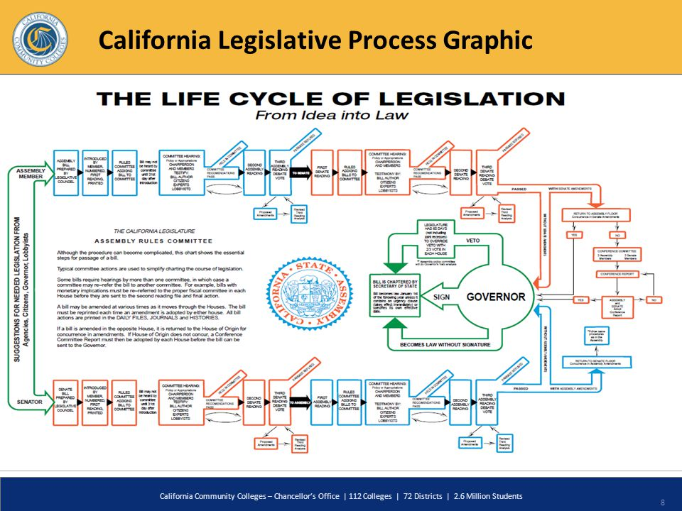 California Legislative Process Graphic California Community Colleges – Chancellors Office | 112 Colleges | 72 Districts | 2.6 Million Students 8