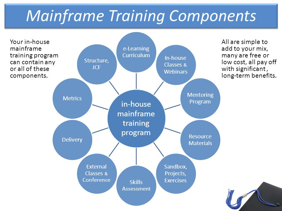 Mainframe Training Components in-house mainframe training program e-Learning Curriculum In-house Classes & Webinars Mentoring Program Resource Materials Sandbox, Projects, Exercises Skills Assessment External Classes & Conference Delivery Metrics Structure, JCF Your in-house mainframe training program can contain any or all of these components.