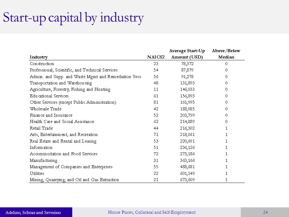 Start-up capital by industry Adelino, Schoar and Severino House Prices, Collateral and Self-Employment24