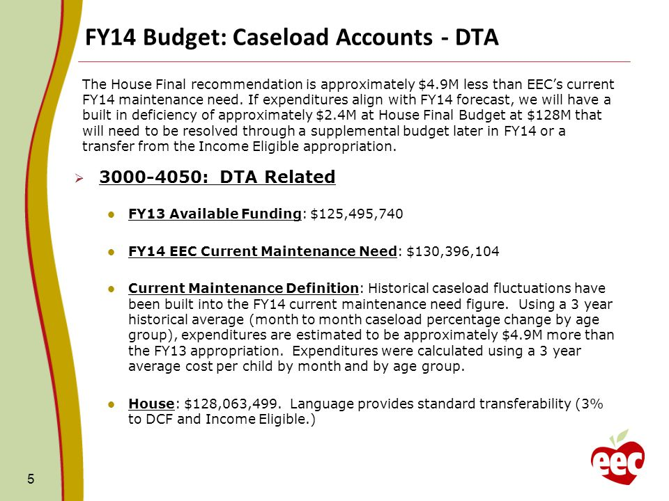 FY14 Budget: Caseload Accounts - DTA 5 The House Final recommendation is approximately $4.9M less than EECs current FY14 maintenance need.