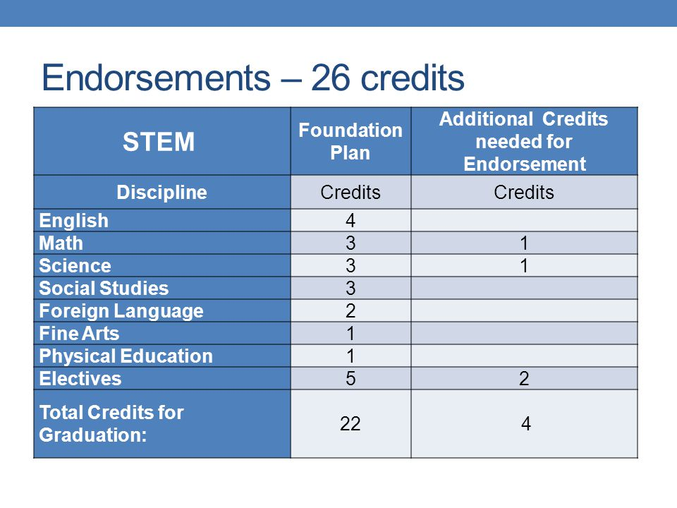 Endorsements – 26 credits STEM Foundation Plan Additional Credits needed for Endorsement DisciplineCredits English4 Math31 Science31 Social Studies3 F