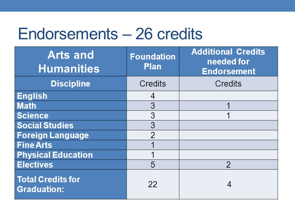 Endorsements – 26 credits Arts and Humanities Foundation Plan Additional Credits needed for Endorsement DisciplineCredits English4 Math31 Science31 So