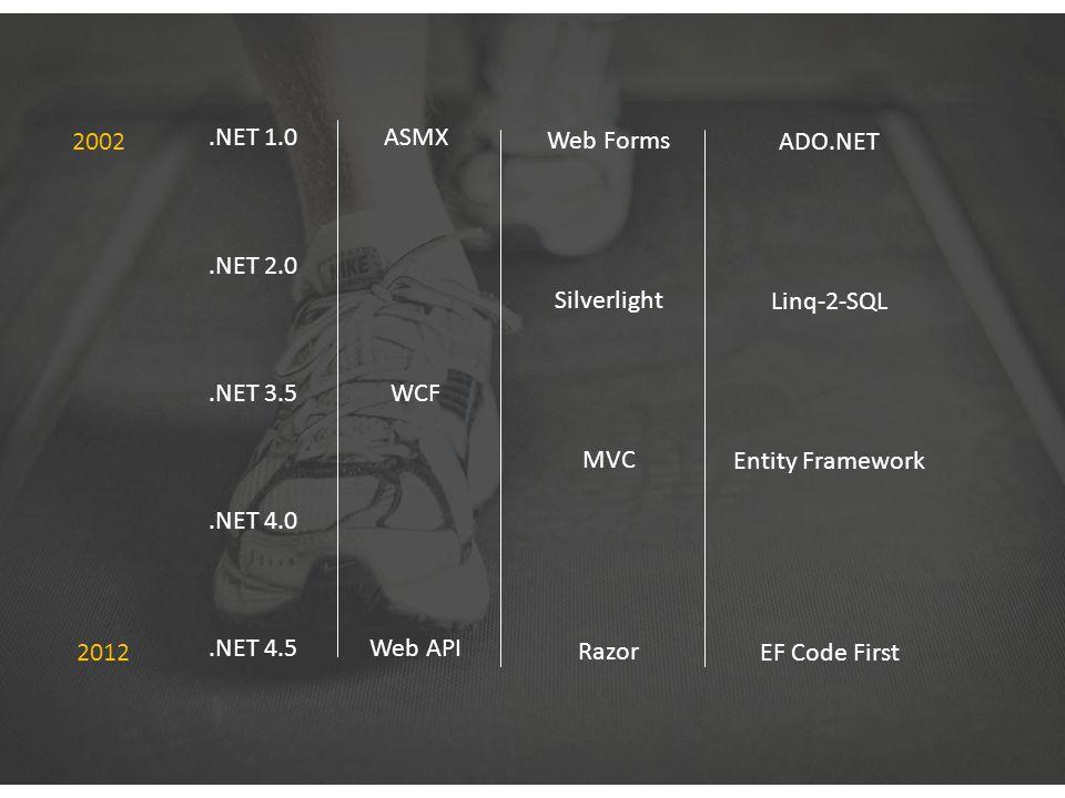 .NET 1.0.NET 2.0.NET 3.5.NET 4.0.NET 4.5 ASMX WCF Web API Web Forms Silverlight MVC Razor ADO.NET Linq-2-SQL Entity Framework EF Code First Web API 2002 2012