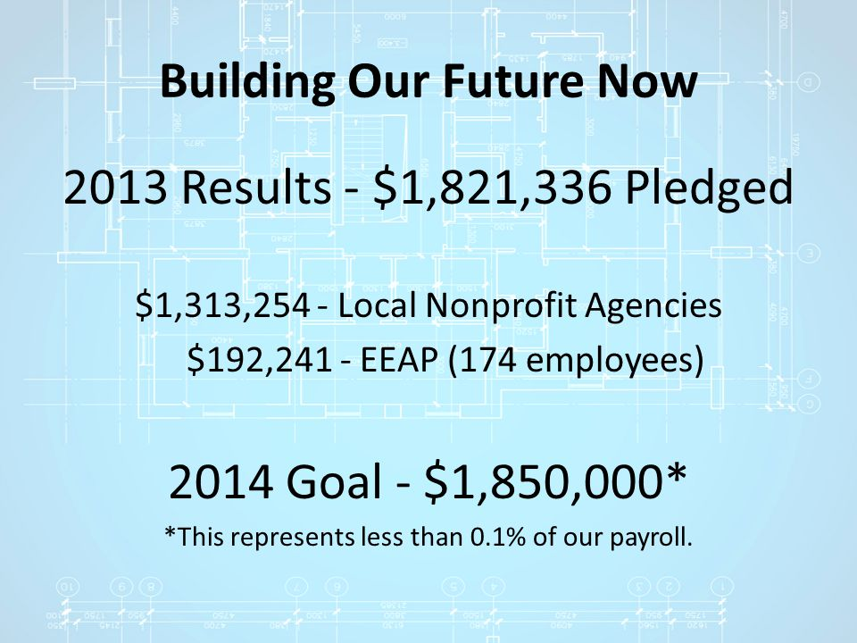 Building Our Future Now 2013 Results - $1,821,336 Pledged $1,313,254 - Local Nonprofit Agencies $192,241 - EEAP (174 employees) 2014 Goal - $1,850,000
