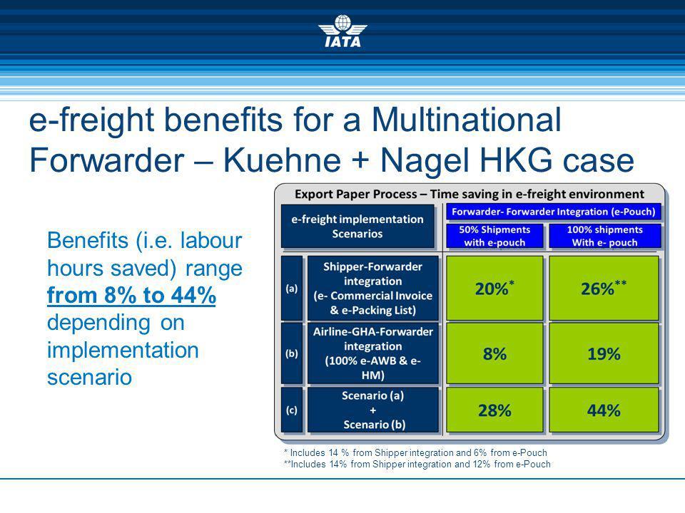 e-freight benefits for a Multinational Forwarder – Kuehne + Nagel HKG case Benefits (i.e.