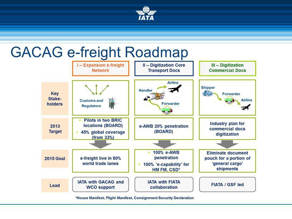 GACAG e-freight Roadmap