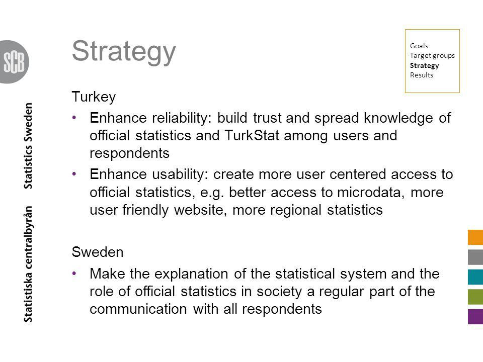 Strategy Turkey Enhance reliability: build trust and spread knowledge of official statistics and TurkStat among users and respondents Enhance usabilit