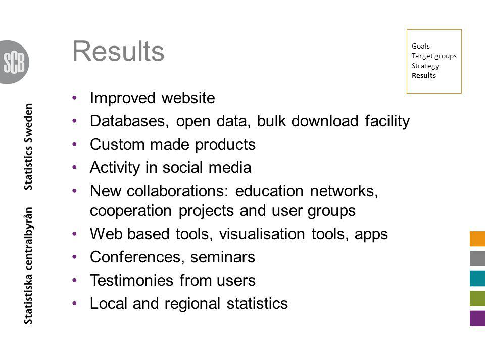 Improved website Databases, open data, bulk download facility Custom made products Activity in social media New collaborations: education networks, cooperation projects and user groups Web based tools, visualisation tools, apps Conferences, seminars Testimonies from users Local and regional statistics Goals Target groups Strategy Results