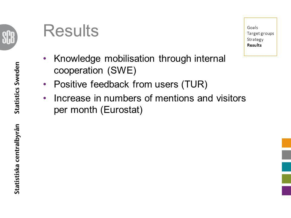 Knowledge mobilisation through internal cooperation (SWE) Positive feedback from users (TUR) Increase in numbers of mentions and visitors per month (Eurostat) Goals Target groups Strategy Results