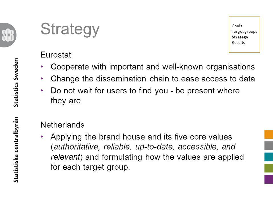 Strategy Eurostat Cooperate with important and well-known organisations Change the dissemination chain to ease access to data Do not wait for users to find you - be present where they are Netherlands Applying the brand house and its five core values (authoritative, reliable, up-to-date, accessible, and relevant) and formulating how the values are applied for each target group.