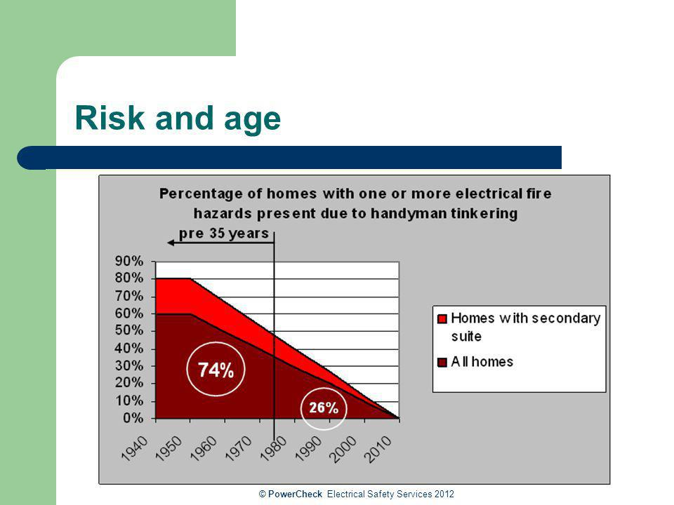 © PowerCheck Electrical Safety Services 2012 Risk and age