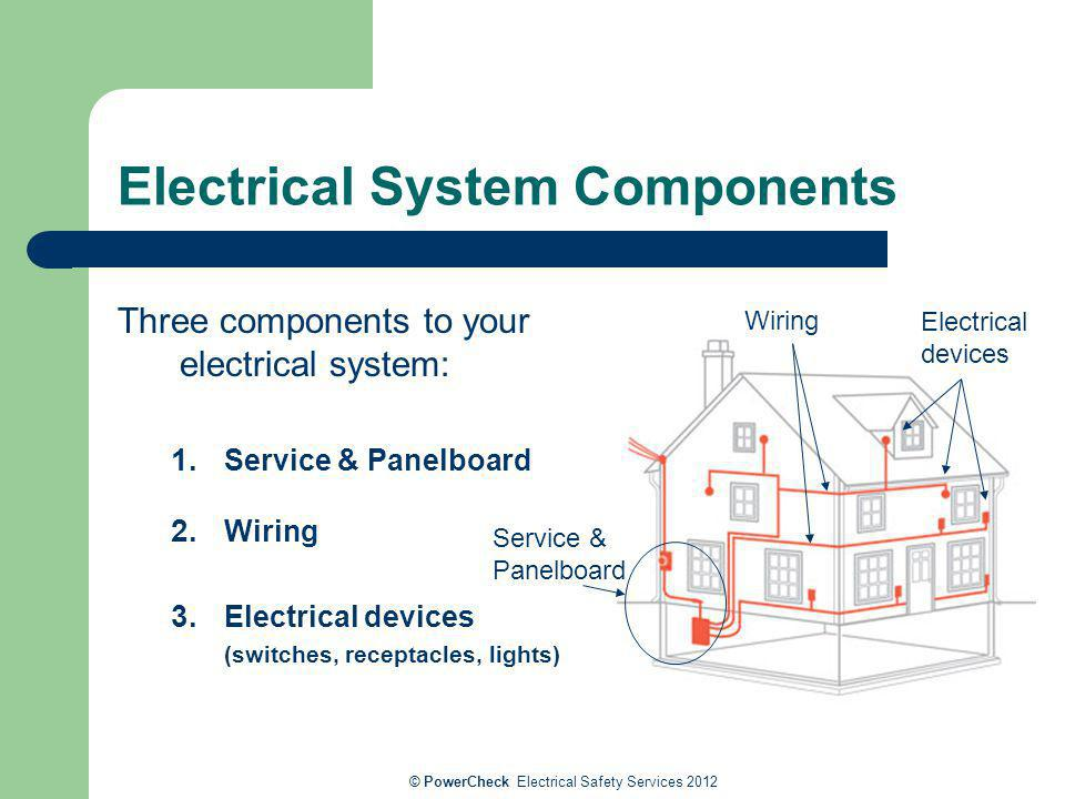 Electrical System Components Three components to your electrical system: 1. Service & Panelboard 2. Wiring 3. Electrical devices (switches, receptacle