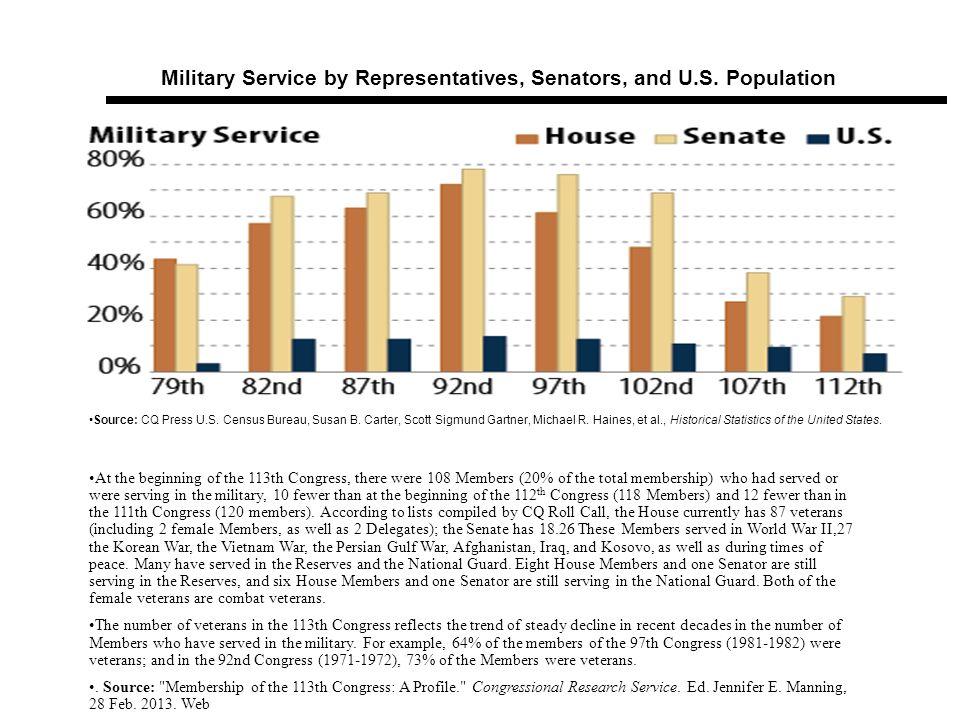 Military Service by Representatives, Senators, and U.S. Population Source: CQ Press U.S. Census Bureau, Susan B. Carter, Scott Sigmund Gartner, Michae