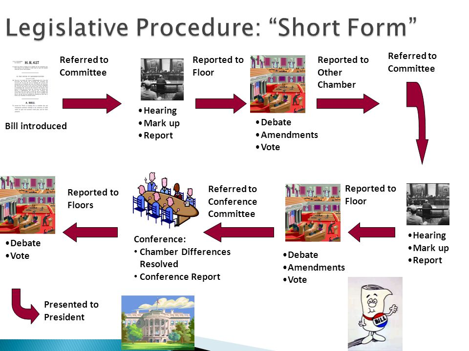 Purpose: Optional budget procedure to control direct (entitlement) spending Expedited Senate procedure Usually unlimited debate & 60 votes to pass Debate limit20 hours Simple majority to pass Intended for deficit reduction, not implementing policy or cutting taxes Mostly used for implementing policy and cutting taxes Must be germane to budget Result: Different procedure than traditional bill
