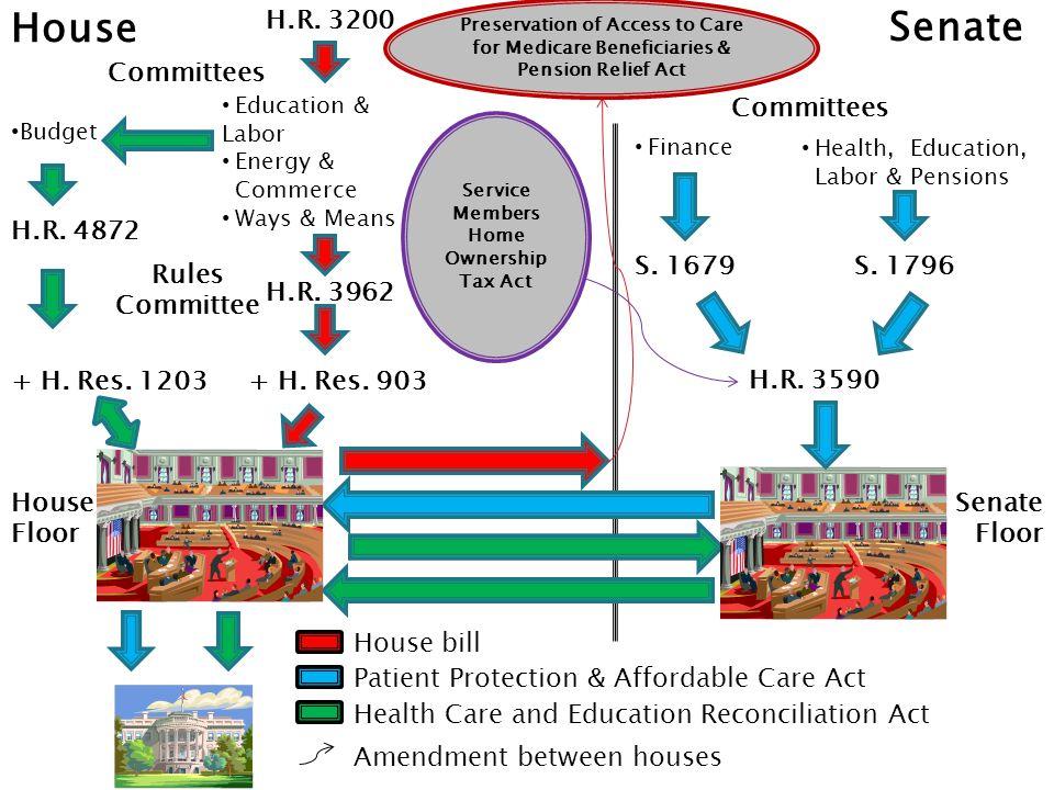 H.Rules Reid Pelosi Obama House Floor Senate Floor H.R.