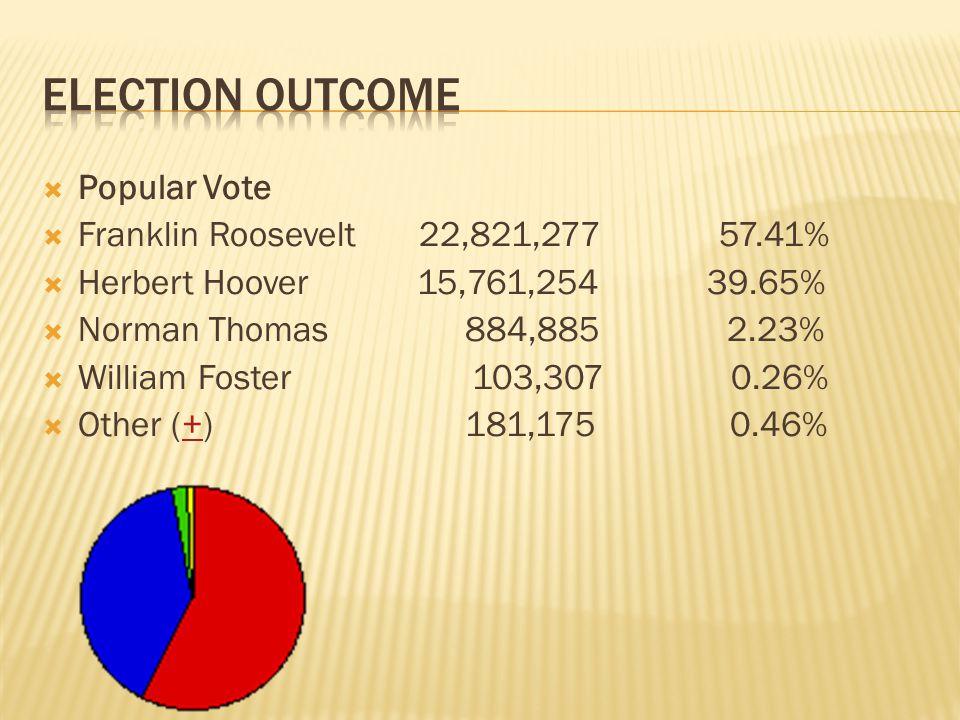 Popular Vote Franklin Roosevelt 22,821,277 57.41% Herbert Hoover 15,761,254 39.65% Norman Thomas 884,885 2.23% William Foster 103,307 0.26% Other (+)