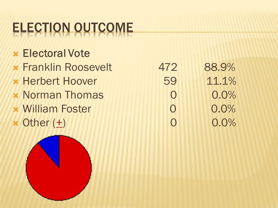 Electoral Vote Franklin Roosevelt 472 88.9% Herbert Hoover 59 11.1% Norman Thomas 0 0.0% William Foster 0 0.0% Other (+) 0 0.0%+