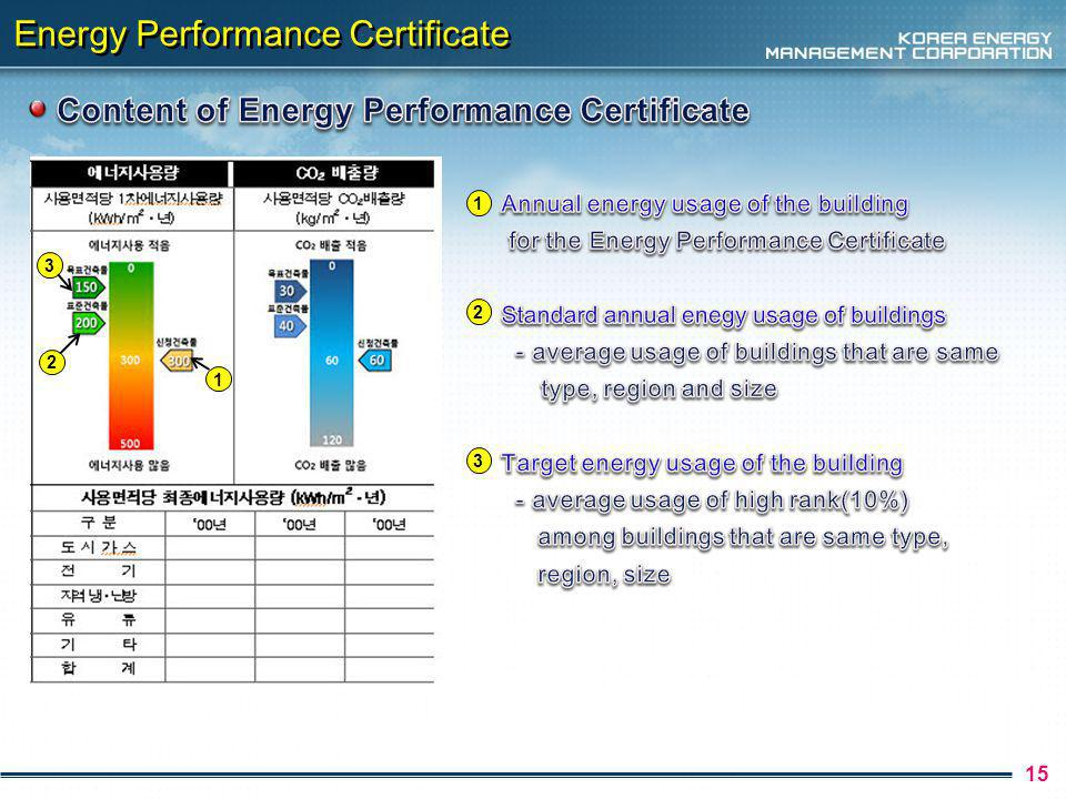 Energy Performance Certificate 15 2 3 1 1 2 3