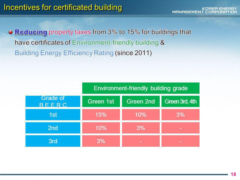 18 Incentives for certificated building Grade of B.E.E.R.C Green 1st Environment-friendly building grade Green 2ndGreen 3rd, 4th 1st15%10%3% 2nd10%3%-