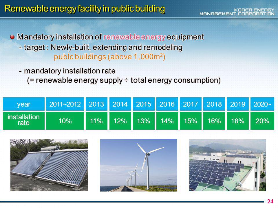 24 Renewable energy facility in public building year2011~2012 installation rate 10% 2013 11% 2014 12% 2015 13% 2016 14% 2017 15% 2018 16% 2019 18% 202