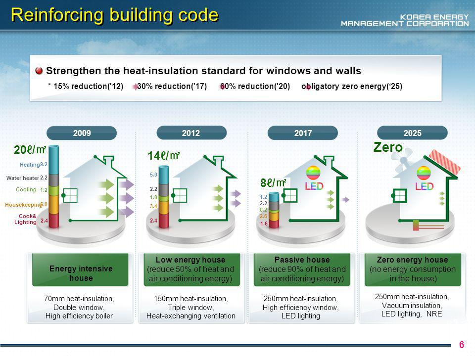 Reinforcing building code 6 * 15% reduction( 12) 30% reduction( 17) 60% reduction( 20) obligatory zero energy(25) Strengthen the heat-insulation standard for windows and walls 2009201220172025 70mm heat-insulation, Double window, High efficiency boiler Energy intensive house Low energy house (reduce 50% of heat and air conditioning energy) Passive house (reduce 90% of heat and air conditioning energy) Zero energy house (no energy consumption in the house) 150mm heat-insulation, Triple window, Heat-exchanging ventilation 250mm heat-insulation, High efficiency window, LED lighting 250mm heat-insulation, Vacuum insulation, LED lighting, NRE Zero 8/ 14/ 20/ Housekeeping Heating Cook& Lighting Cooling Water heater 5.0 9.2 2.4 1.2 2.2 3.4 5.0 2.4 1.0 2.6 1.6 2.2 0.2 2.2 1.2 9