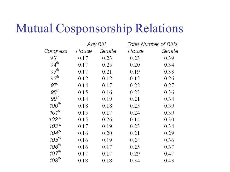 Mutual Cosponsorship Relations